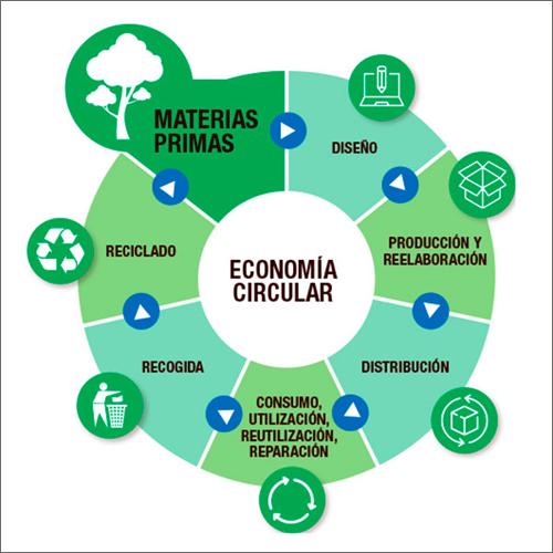esquema economía circular de fuerteventura