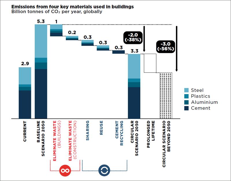 Escenario circular para el sector de la edificación, según el informe podría reducir las emisiones un 38% para 2050.