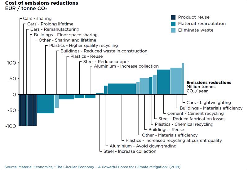 Potencial de reducción de emisiones mediante economía circular, distribuido entre eliminación de residuos, como es el caso de la edificación, recirculación de materiales y reutilización de productos.