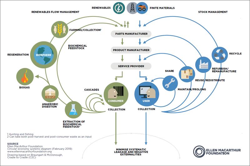 Diagrama del sistema de economía circular. Fuente: Fundación Ellen MacArthur.