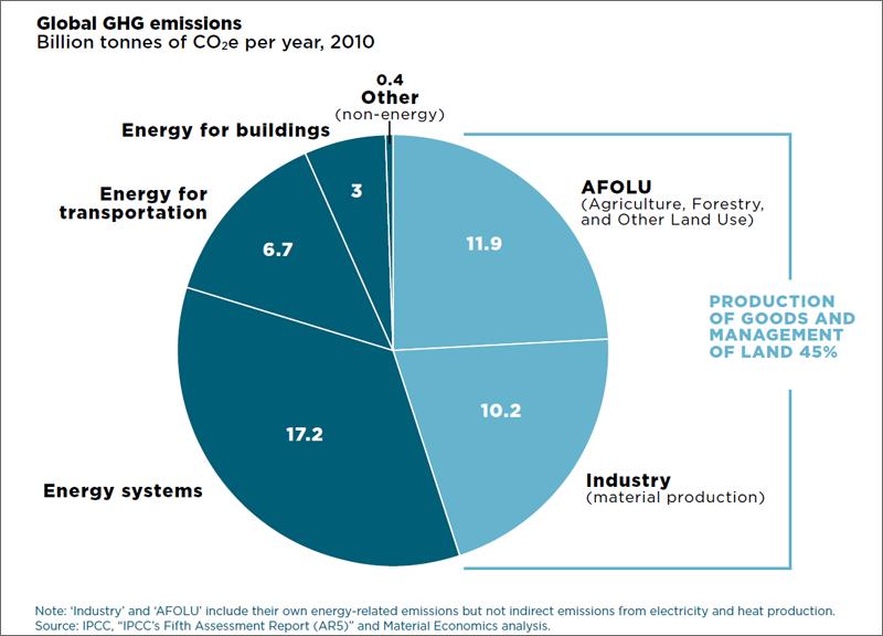 Emisiones totales de gases de efecto invernadero. Miles de millones de toneladas de CO2 por año de cada sector. Fuente: Fundación Ellen MacArthur.