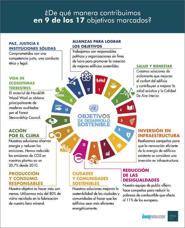 Knauf Insulation cumple con 9 de los 17 objetivos de desarrollo sostenible.