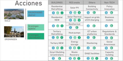 Proyecto Making-City: tres distritos de energía positiva en dos ciudades faro (Goningen y Oulu)
