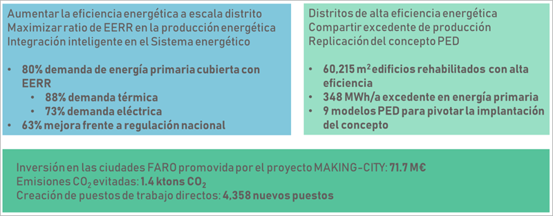 Gráfico proyecto MAKING-CITY