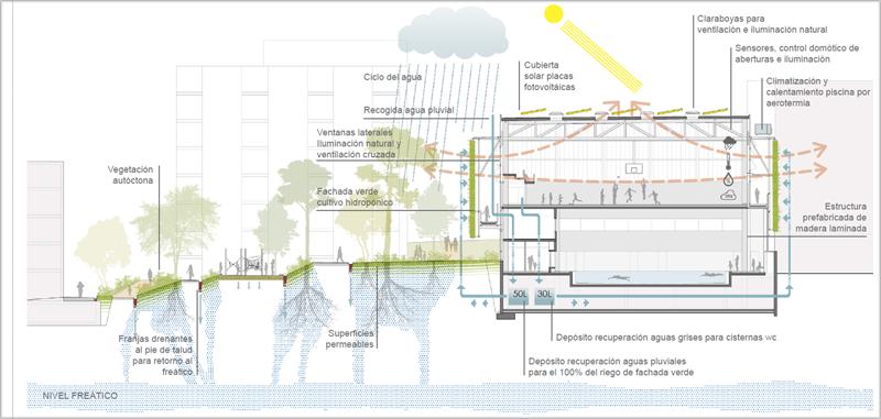 Infográfica de funcionamiento del edificio.