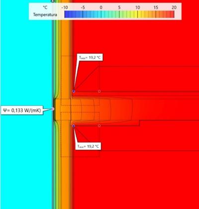 Gráfico estudio de temperatura