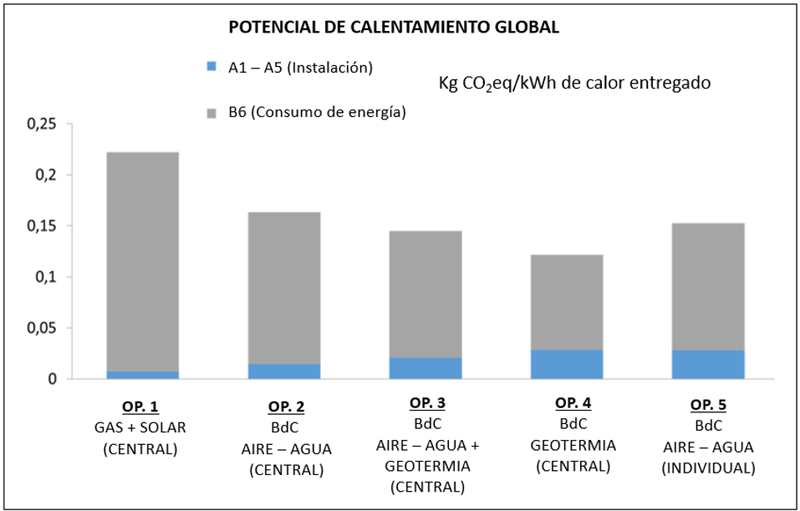 tabla de calentamiento global