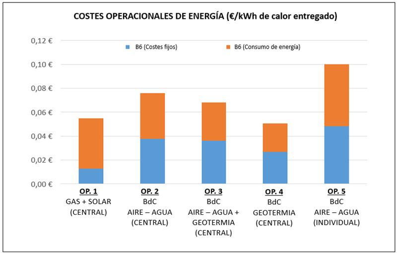 gráfico de costes