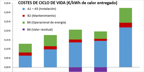 Reducción de costes de ciclo de vida en EECNS – Ejemplo de selección de sistemas de calefacción y ACS para viviendas sociales en Santurce (Bizkaia)