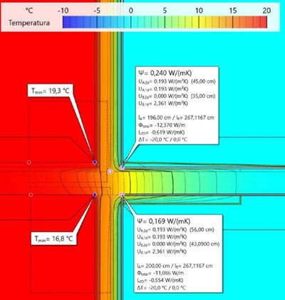 Gráfico de estudio de temperatura