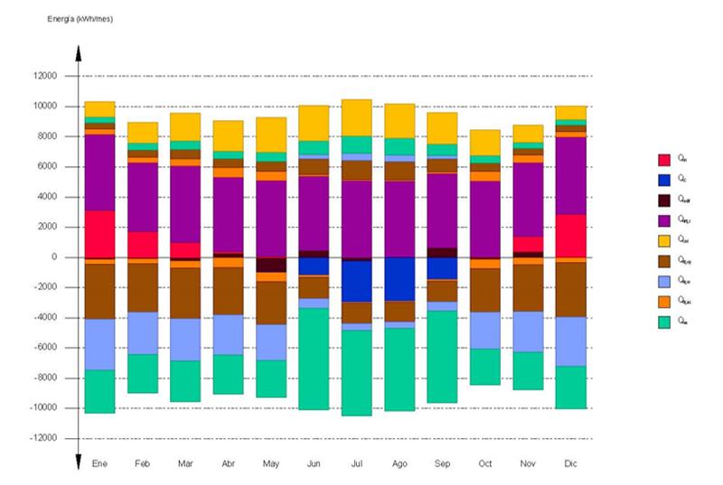 Gráfico del balance energético mensual