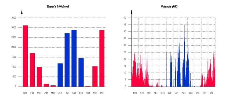 Gráfico de la demanda energética