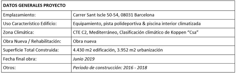 Tabla de datos del proyecto.