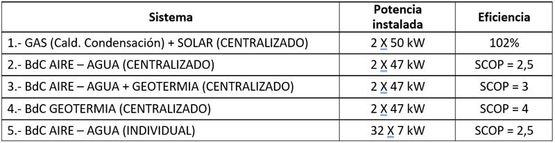 tabla de sistemas de calefacción y acs