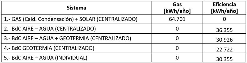 tabla de consumo energético