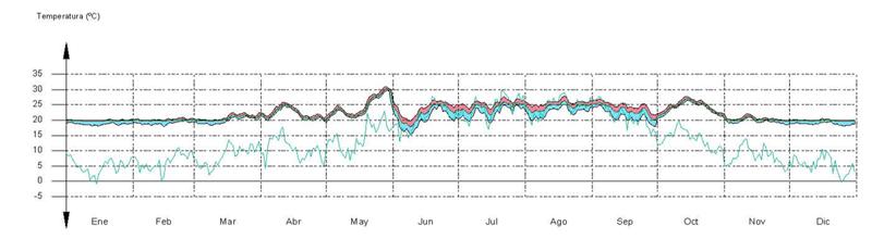 Gráfico de evolución de las temperaturas