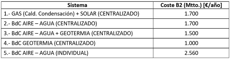 tabla de costes