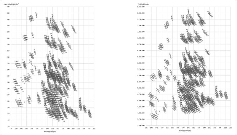 Figura 1. Coste de inversión (EST). Figura 2. Coste a 20 años (EST).