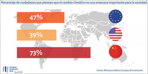 Una encuesta del BEI indica que el 80% de los españoles se considera parte de la solución frente el cambio climático