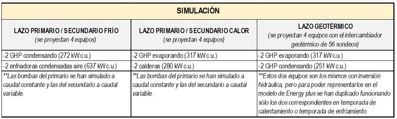 tabla de datos de la instalación geotérmica.