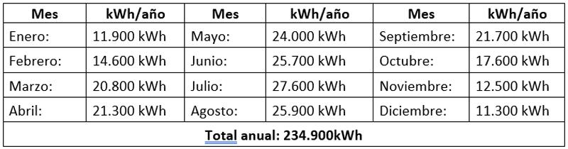 tabla kwh mensuales.