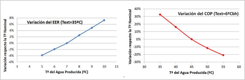 Variación del EER y del COP de una enfriadora en función de la temperatura del agua producida (orientativo).