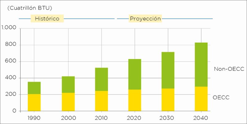 gráfico consumo energético mundial