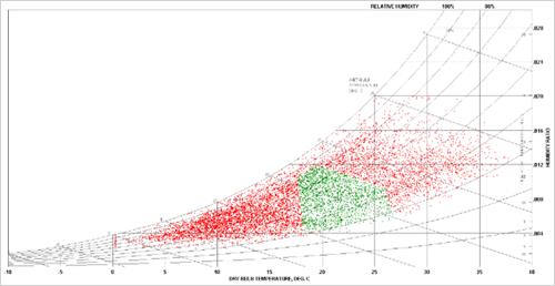 gráfico de ábaco psicométrico