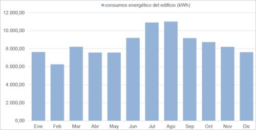 gráfico de consumos mensuales de edificio