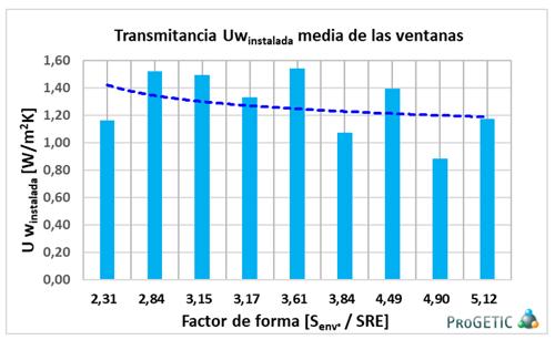gráfico transmitancia