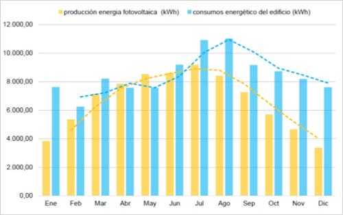 gráfico de producción mensual de energía eléctrica y consumo energético