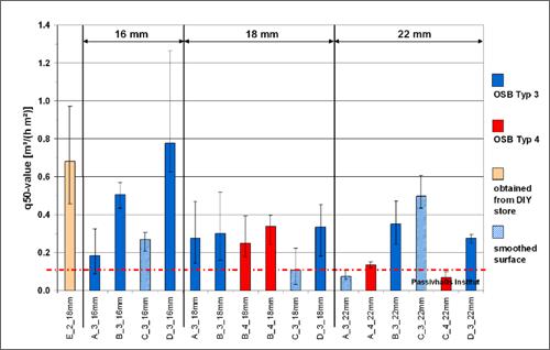 gráficos de resultados
