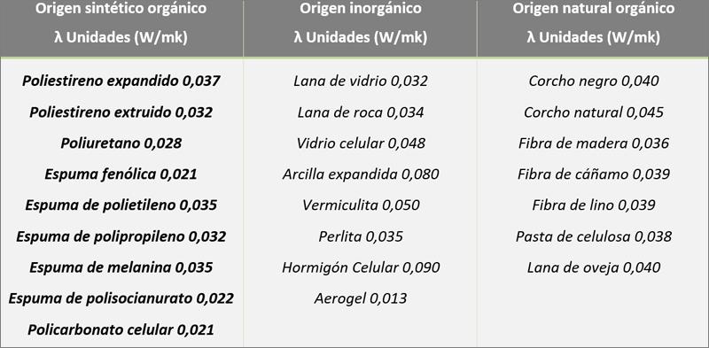 tabla de conductividades