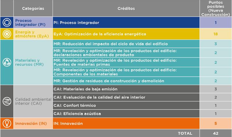 tabla categorías LEED