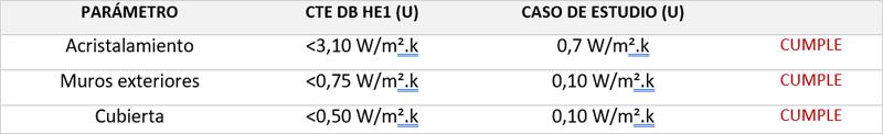 tabla de coeficientes