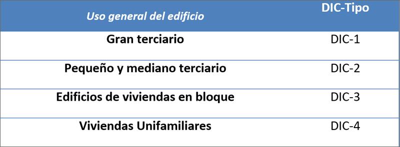 Tabla I. Tipos de Edificios.
