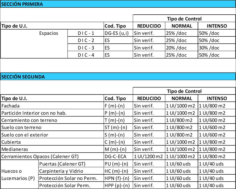 Tabla II. Muestra de tabla de Parámetros de muestreo edificios.
