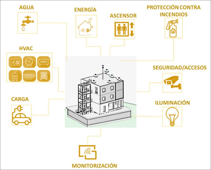 Figura 1. Esquema de gestión integral del Edificio.