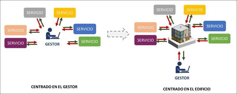 Figura 2. Modelo eficiente de Gestión.