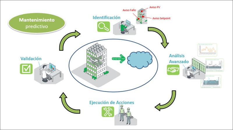 Figura 4. Schneider. Building Analystics. aFDD.