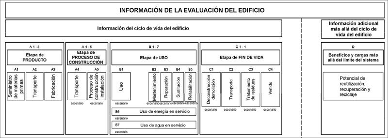 Figura 1. Esquema modular de la norma EN 15978.