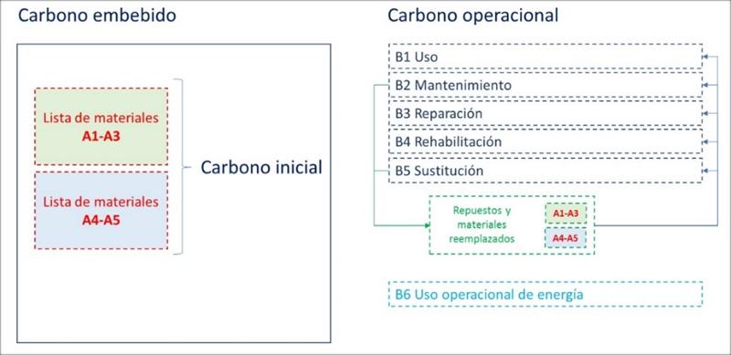 Figura 2. Carbono embebido y módulos involucrados, IECA.
