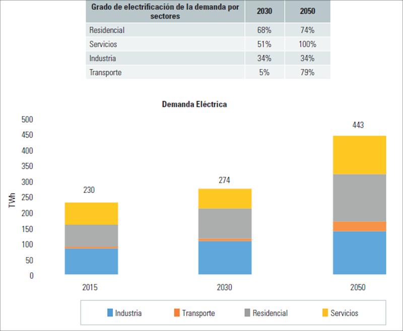 Figura 3. Escernarios de descarbonicación en españa. Fuente: Economics for Energy.