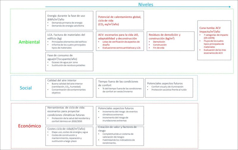 Figura 4. El esquema LEVELs, IECA.