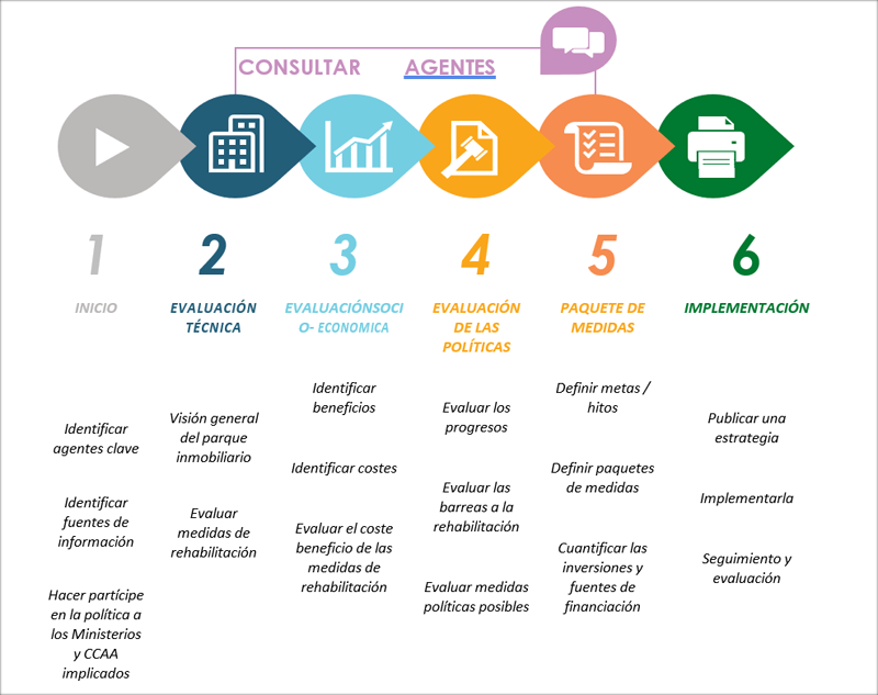 Figura 1. Fases para desarrollar una estrategia de rehabilitación. Fuente: BPIE.