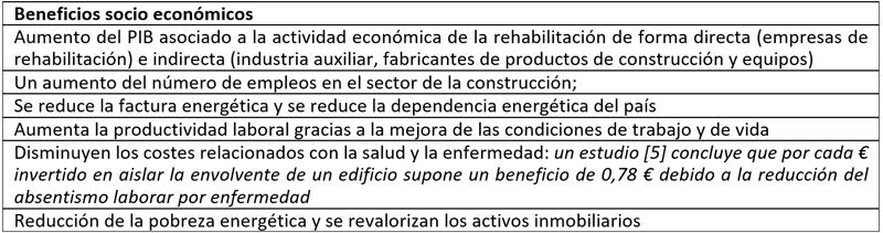 Tabla I. Ventajas socio económicas asociadas a las rehabilitaciones profundas en edificios.