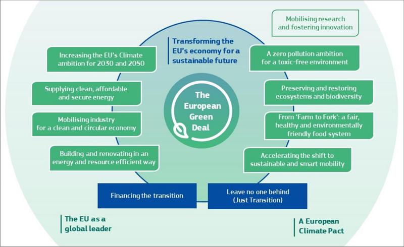 figura de European Green Deal