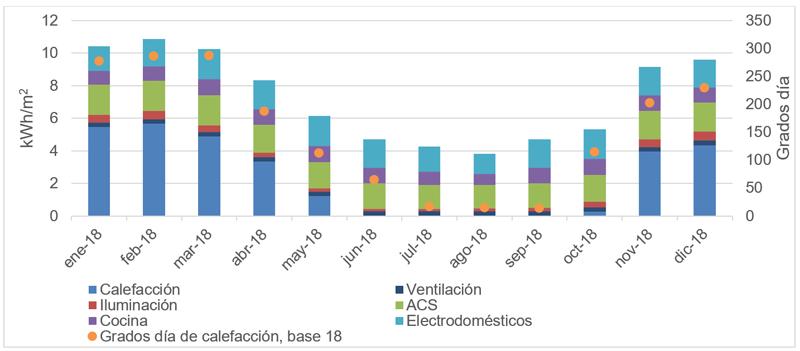 gráfico de consumo de energía primaria