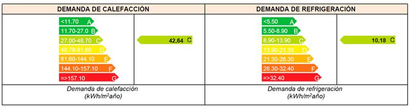 tabla demanda de energía