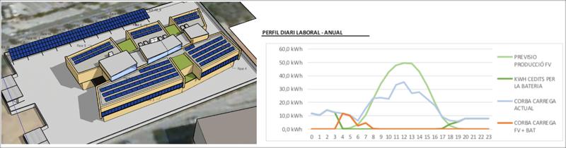 Figura 4. Instalación fotovoltaica de 99,5 kW proyectada (izq.). Curvas de carga y de generación y curva de carga resultante (naranja).